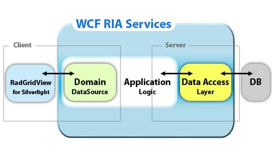 WCF-ria-services